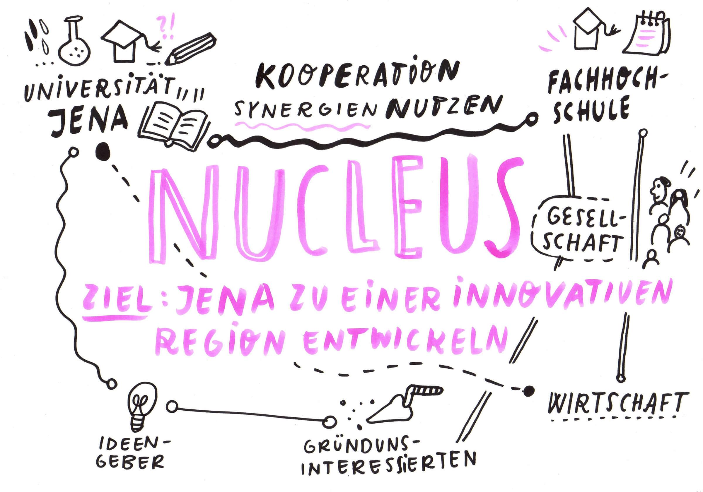 Nucleus Jena – Das Team